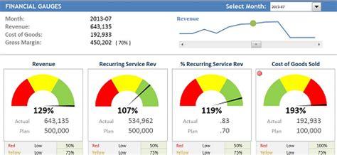 financial tutorial gauges dashboardmentor