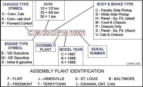 Chevrolet Vin Number Decoder by Chevrolet Vin Codes Explained