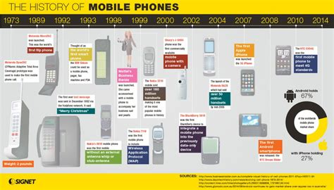 history of phones matelic image history of phones pictures