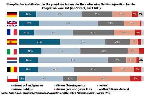Europaeische Plattform Zum Thema Bim by Hersteller Sind Bim Vorreiter In Eu Build Ing Bim
