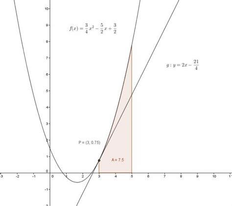 kurvendiskussion polynomfunktion grades wird von der