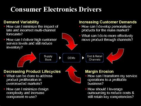 consumer electronics oracle industry solutions title advertisements