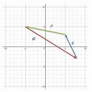 Introduction To Vectors In Math