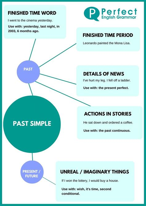 simple infographic learn english pinterest