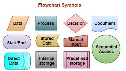 analysis  design tools analysis definition  flow