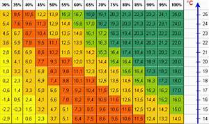 Luftfeuchtigkeit In Wohnräumen Tabelle : feuchtema e ~ Lizthompson.info Haus und Dekorationen
