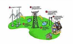Rangkuman Materi Transmisi Energi Listrik