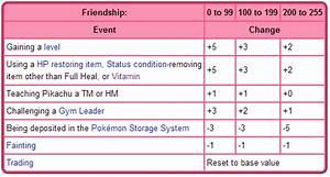 Why Isn 39 T My Golbat Evolving Pokébase Pokémon Answers
