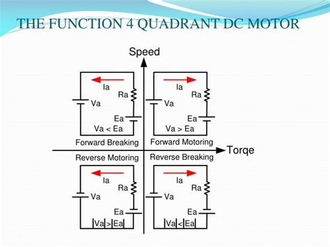 Ppt  Four Quadrant Dc Motor Speed Control Without