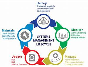 Supermicro Systems Management Software