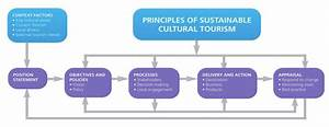Principles Of Sustainable Cultural Tourism  Source