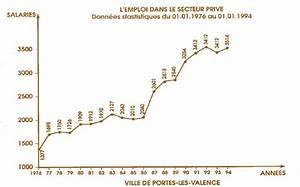 But Portes Les Valence : histoire de portes l s valence ~ Melissatoandfro.com Idées de Décoration