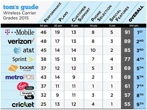 Tom's Guide reviews US carriers, finds T-Mobile to be the