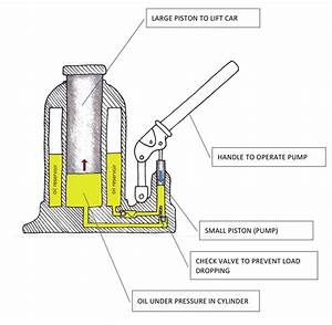 Which Type Of Pressure Is Used In Hydraulic Lift Of Car Parking