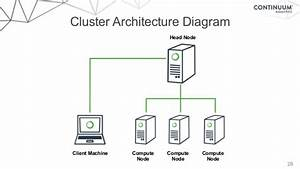 Windows Cluster Architecture Diagram