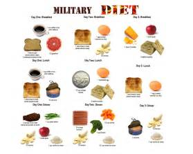 3-Day Military Diet