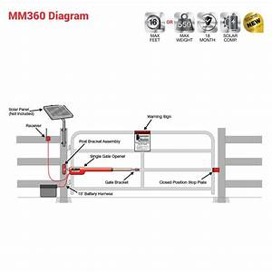 Find Out Here Mighty Mule Gate Opener Wiring Diagram Download