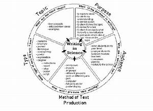 The Science Writing Heuristic