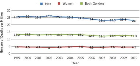 mesothelioma death mortality rate age gender  race