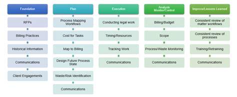 Part 2: Legal Project Management vs Legal Process