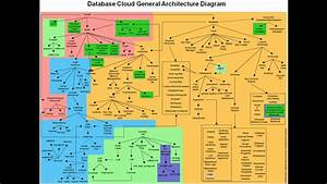 Database Cloud Architecture Diagram