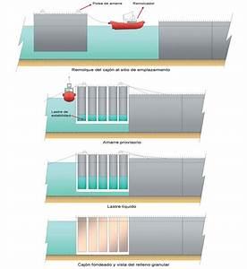 Proceso De Fondeo De Un Caj U00f3n Flotante El Procedimiento M U00e1s Utilizado