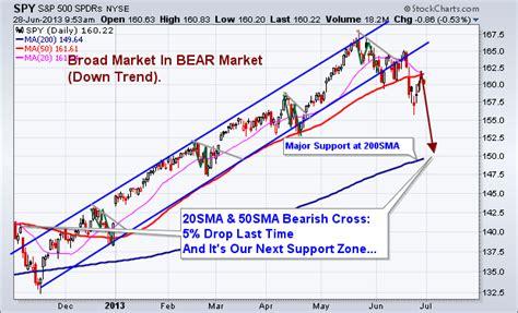 S&p 500 (indexspinx), Dow Jones Industrial Average 2