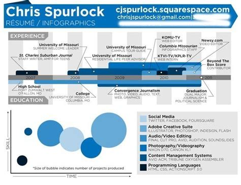 Chris Spurlock Resume is this the coolest student journalist resume huffpost