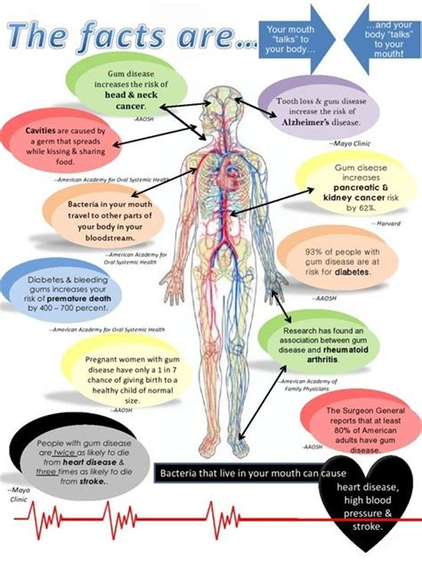 85 Best Images About Oralsystemic Health Connection On