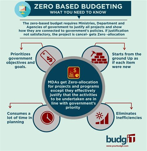 Budget, Budget Process And Zero Based Budgeting  Budgit. Microsoft Word Organisation Chart Template. Personal Skills On Resumes Template. Medical Front Office Cover Letters Template. Film Production Schedule Template. Bass Guitar Templates. Template Agenda For Meeting Template. Sample Of Certification Of Completion Template. Postcard Free Template Printable Template