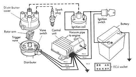 Ignition System Diagram by All About Ignition System Digital Programmed