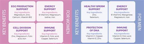 proceive advanced female fertility vitamins supplement