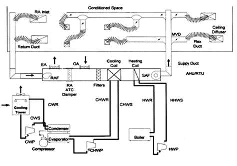 ect courses environmental control technology hvacr environmental control technology hvacr