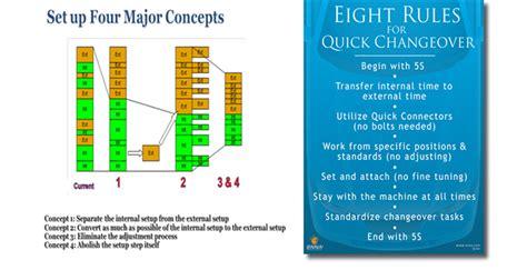 smed quick changeover workshops