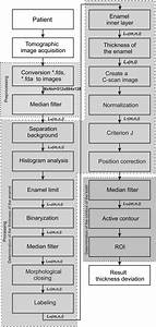 Block Diagram Of The Proposed Method For Image Analysis