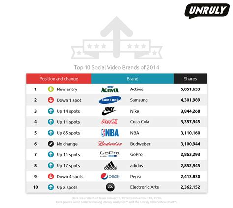 Activia, Samsung And Nike Top List Of Unruly's Most Shared