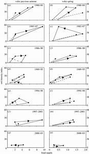 Phase Diagrams For Owl Density Index In Spring 1980 U20132003