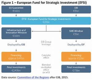 European Fund For Strategic Investment  Efsi