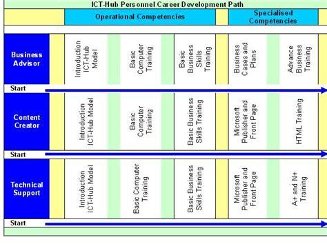 21058 financial declaration form 14095 career path template 15 career timeline templates