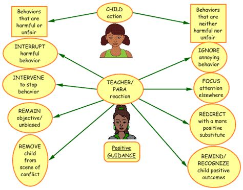 positive guidance model dealing with harmful and 305 | presentationweb8