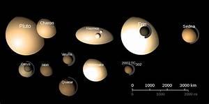 List of possible dwarf planets - Wikipedia