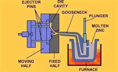 Hot Chamber Vs Cold Chamber Die Casting  What's The