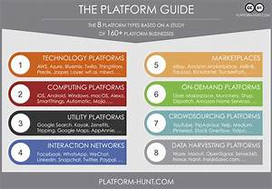 The Guide To Platform Business Models