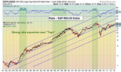 Historical Us Dollar Chart Highlights Us Equities Correlation