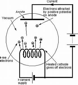 Vacuum tube diodes electronic circuits and diagrams for Vacuum tube diodes