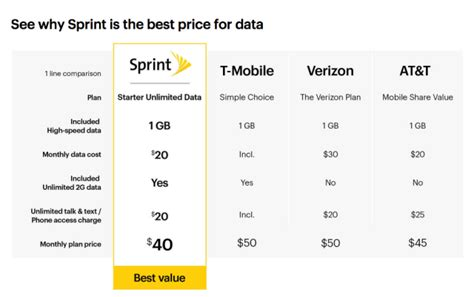 unlimited data cell phone plans sprint s new t mobile style unlimited data plan