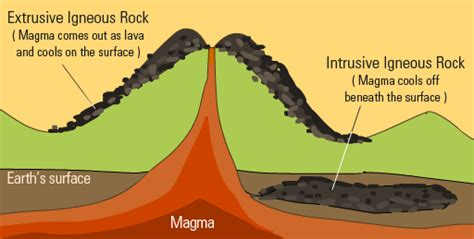 how is lava formed formation of igneous rock