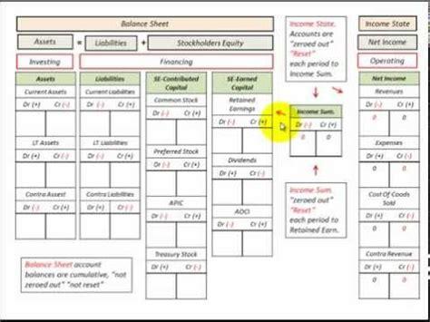 balance sheet income statement template  accounts