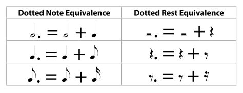 When playing music a musician needs to know how long to play each sound for. 3.1.5 Musical Notation - Digital Sound & Music