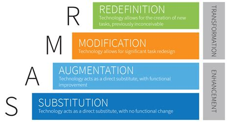 Samr Model A Practical Guide For Edtech Integration Interiors Inside Ideas Interiors design about Everything [magnanprojects.com]